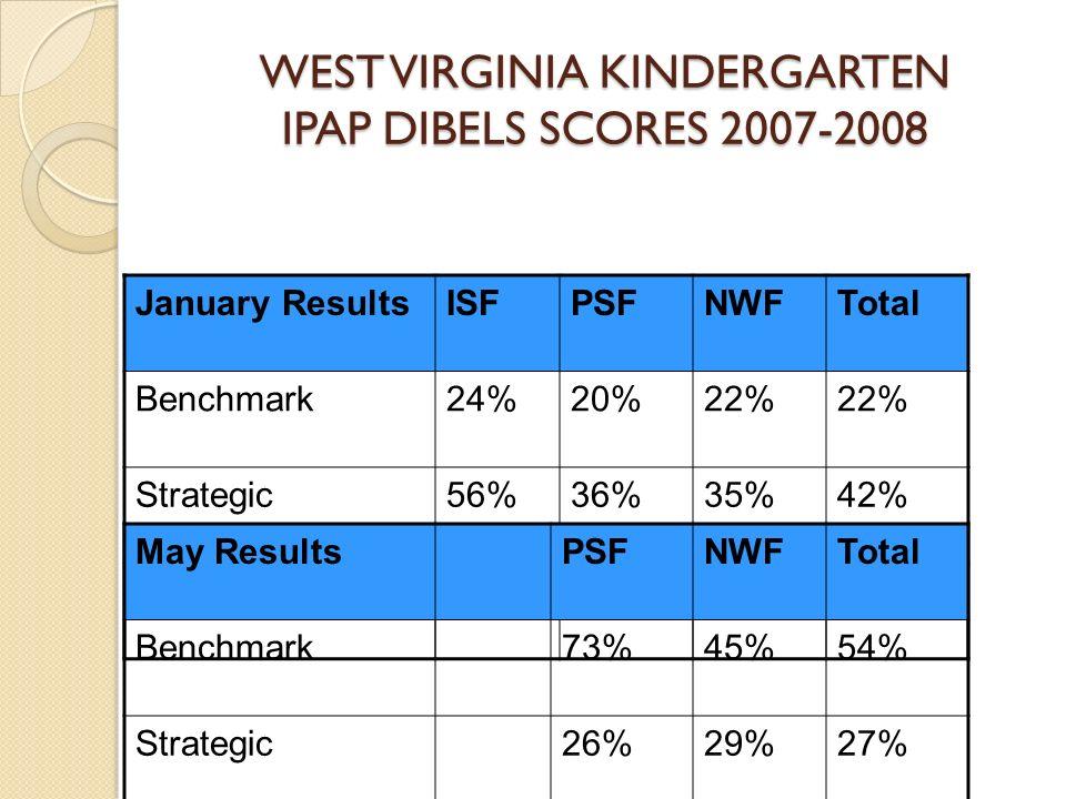 WEST VIRGINIA KINDERGARTEN IPAP DIBELS SCORES 2007-2008 January ResultsISFPSFNWFTotal Benchmark24%20%22% Strategic56%36%35%42% Deficit20%46%44%36% May