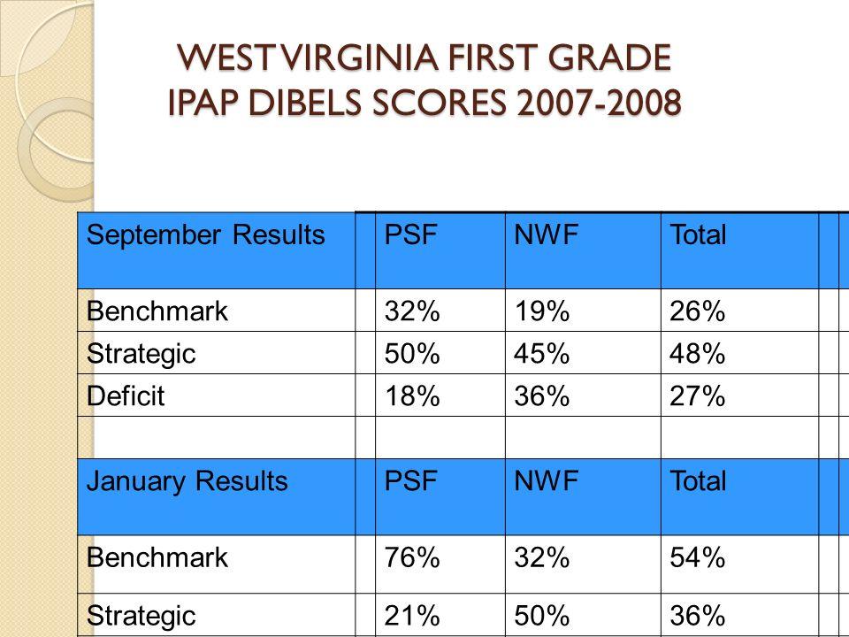 WEST VIRGINIA FIRST GRADE IPAP DIBELS SCORES 2007-2008 September ResultsPSFNWFTotal Benchmark32%19%26% Strategic50%45%48% Deficit18%36%27% January Res