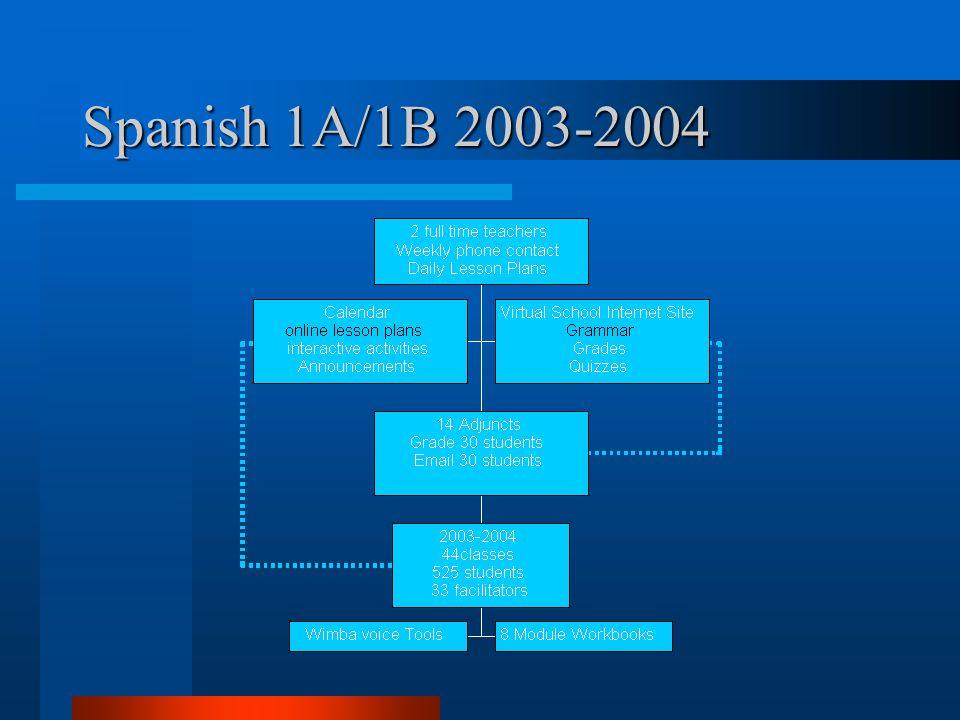 Spanish 1A/1B 2003-2004