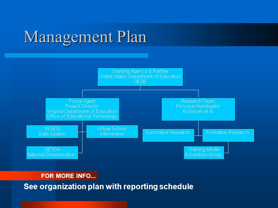 Management Plan FOR MORE INFO... See organization plan with reporting schedule