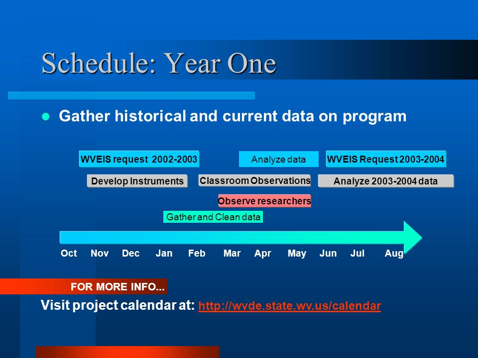 Schedule: Year One Gather historical and current data on program FOR MORE INFO... Visit project calendar at: http://wvde.state.wv.us/calendar http://w
