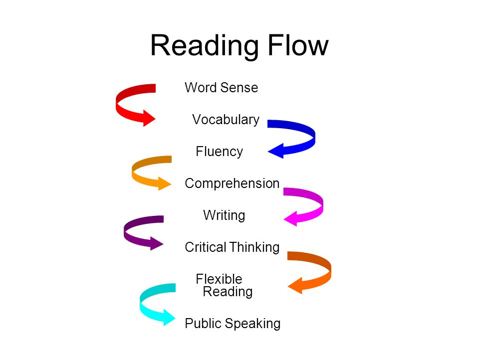 Reading Flow Word Sense Vocabulary Fluency Comprehension Writing Critical Thinking Flexible Reading Public Speaking