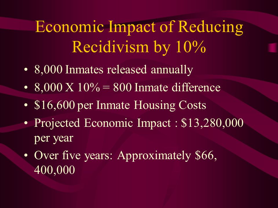 Economic Impact of Reducing Recidivism by 10% 8,000 Inmates released annually 8,000 X 10% = 800 Inmate difference $16,600 per Inmate Housing Costs Pro