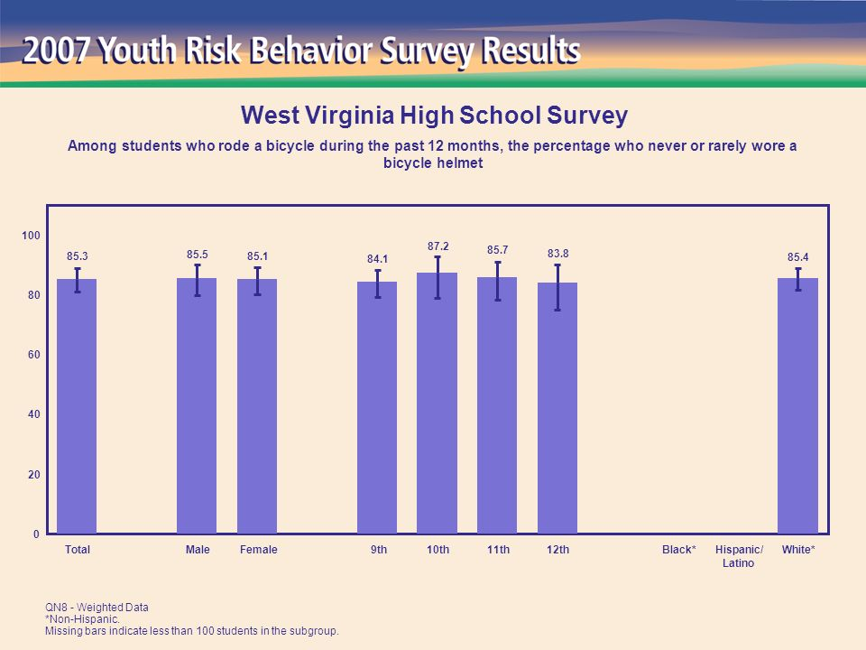 TotalMaleFemale 9th10th11th12thBlack*Hispanic/ Latino White* West Virginia High School Survey Among students who rode a bicycle during the past 12 months, the percentage who never or rarely wore a bicycle helmet QN8 - Weighted Data *Non-Hispanic.