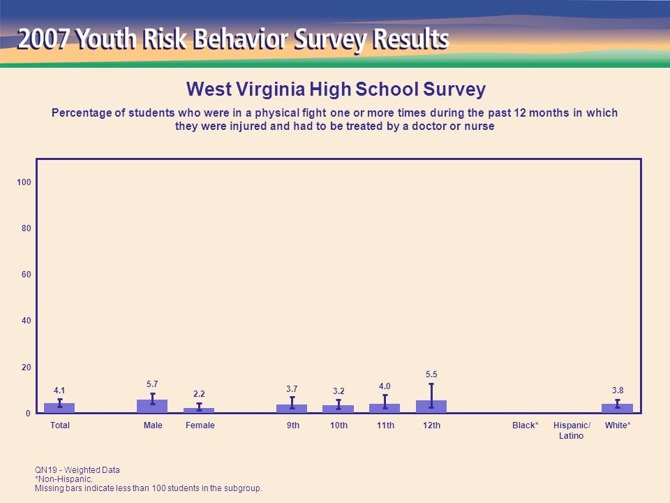 TotalMaleFemale 9th10th11th12thBlack*Hispanic/ Latino White* West Virginia High School Survey Percentage of students who were in a physical fight one or more times during the past 12 months in which they were injured and had to be treated by a doctor or nurse QN19 - Weighted Data *Non-Hispanic.
