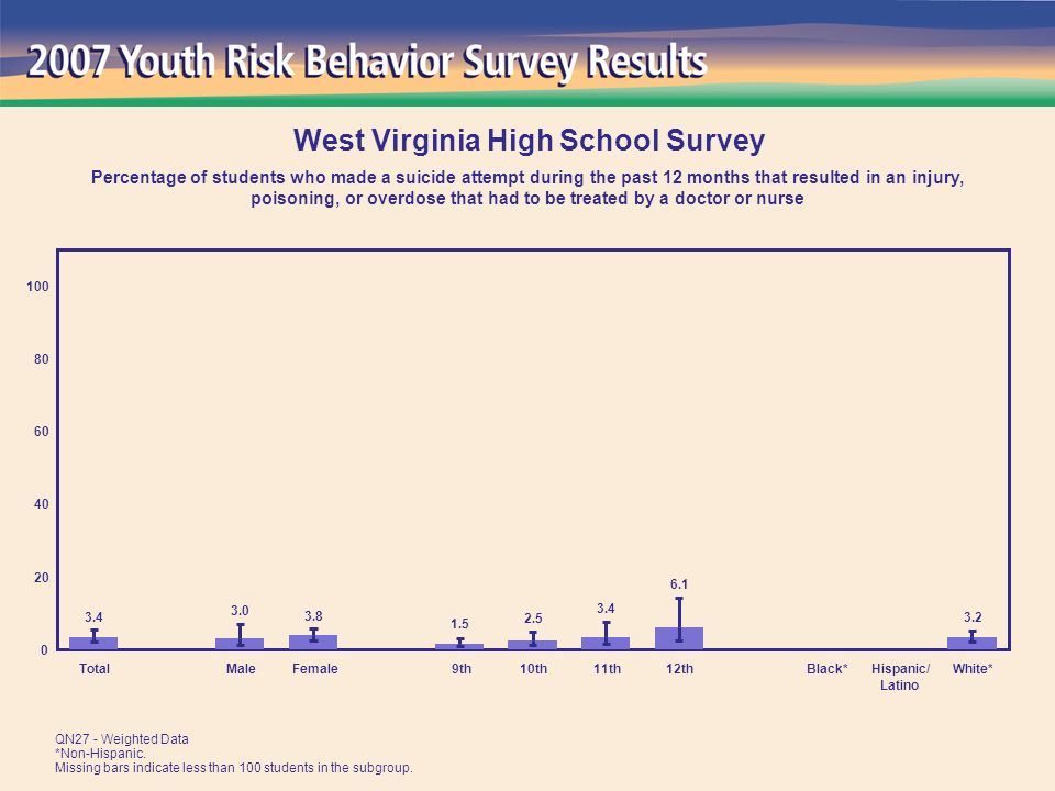 TotalMaleFemale 9th10th11th12thBlack*Hispanic/ Latino White* West Virginia High School Survey Percentage of students who made a suicide attempt during the past 12 months that resulted in an injury, poisoning, or overdose that had to be treated by a doctor or nurse QN27 - Weighted Data *Non-Hispanic.