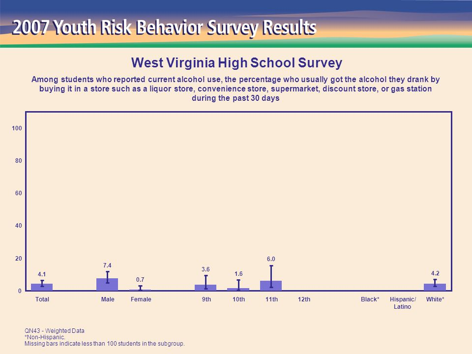 TotalMaleFemale 9th10th11th12thBlack*Hispanic/ Latino White* West Virginia High School Survey Among students who reported current alcohol use, the percentage who usually got the alcohol they drank by buying it in a store such as a liquor store, convenience store, supermarket, discount store, or gas station during the past 30 days QN43 - Weighted Data *Non-Hispanic.