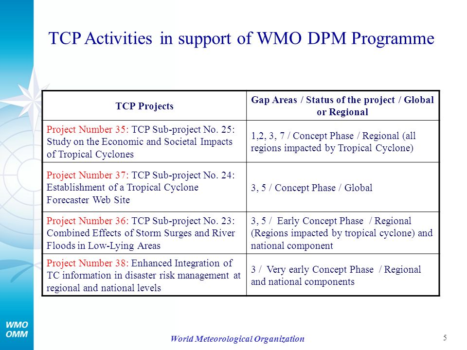 5 World Meteorological Organization TCP Activities in support of WMO DPM Programme TCP Projects Gap Areas / Status of the project / Global or Regional Project Number 35: TCP Sub-project No.