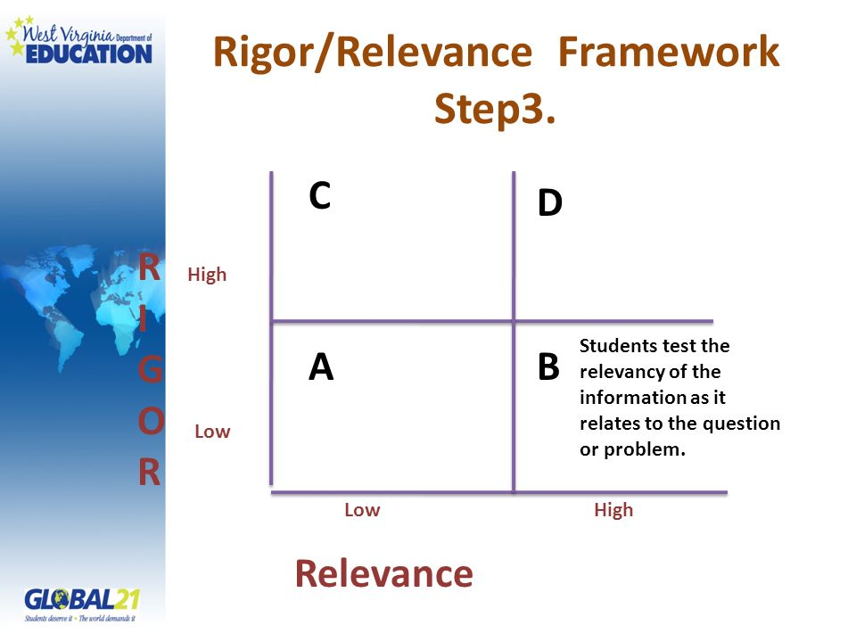 Rigor/Relevance Framework Step3. RIGORRIGOR Relevance High Low C A D B High Students test the relevancy of the information as it relates to the questi