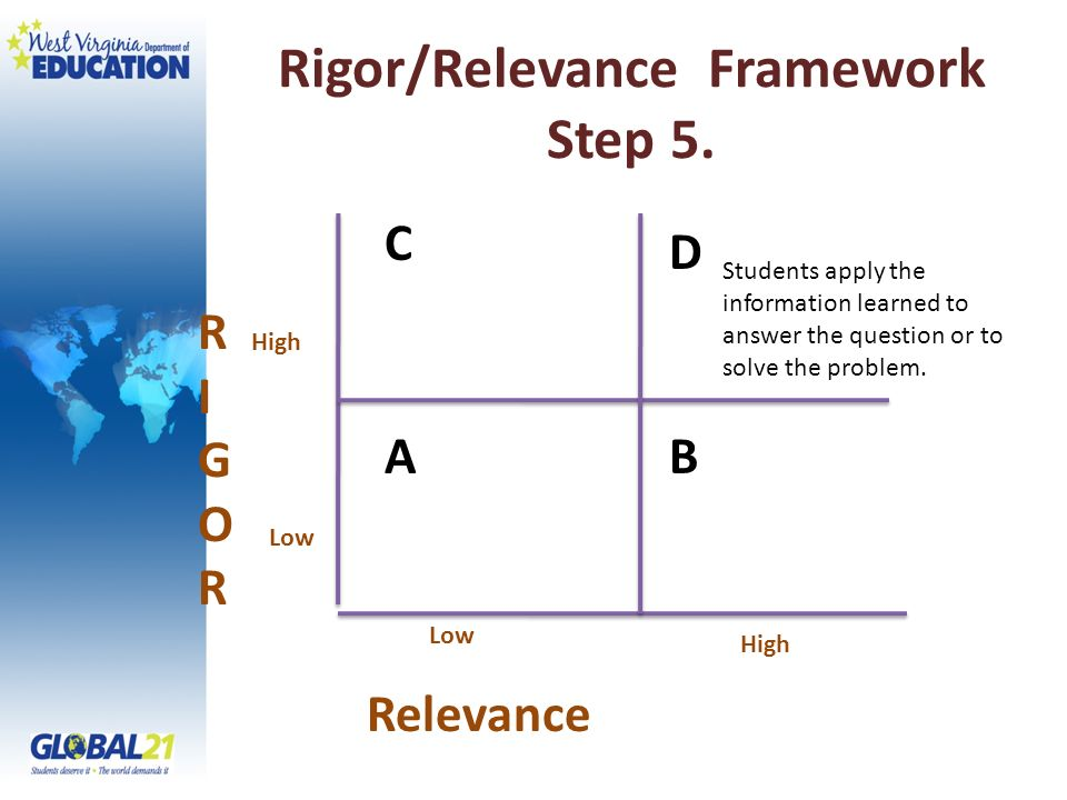 Rigor/Relevance Framework Step 5. RIGORRIGOR Relevance High Low C A D B High Students apply the information learned to answer the question or to solve