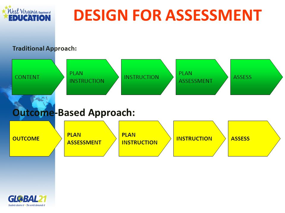 DESIGN FOR ASSESSMENT CONTENT PLAN INSTRUCTION ASSESSINSTRUCTION PLAN ASSESSMENT OUTCOME PLAN ASSESSMENT ASSESS PLAN INSTRUCTION INSTRUCTION Tradition