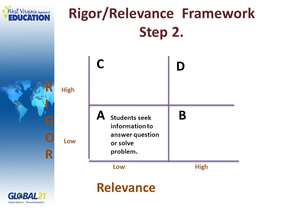 Rigor/Relevance Framework Step 2. RIGORRIGOR Relevance High Low C A D B High Students seek information to answer question or solve problem.