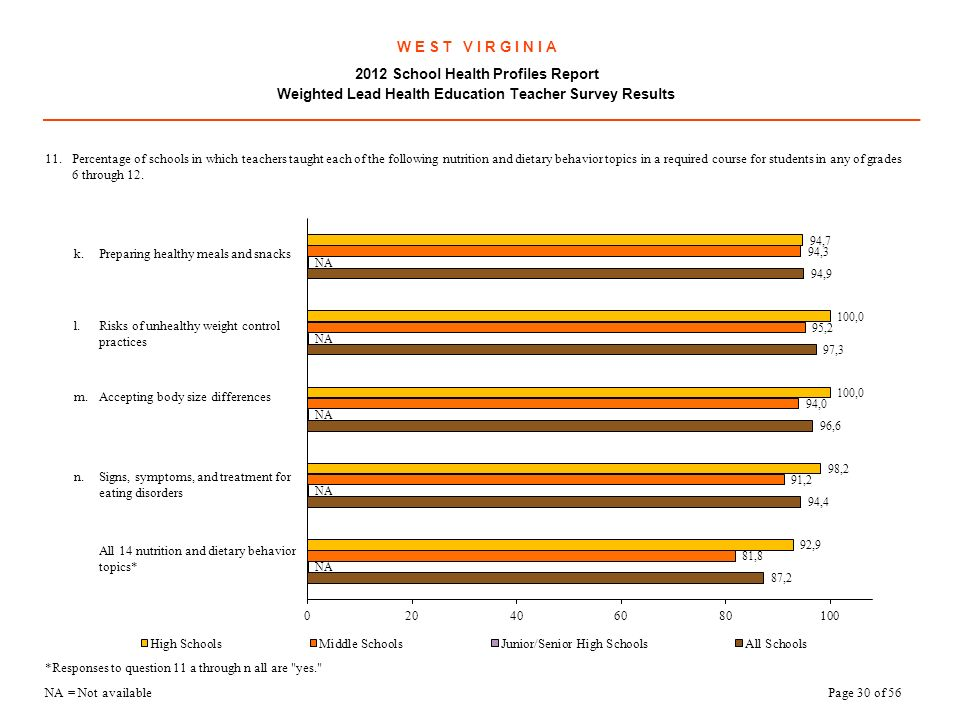 W E S T V I R G I N I A 2012 School Health Profiles Report Weighted Lead Health Education Teacher Survey Results