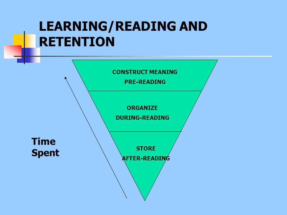 LEARNING/READING AND RETENTION Time Spent CONSTRUCT MEANING PRE-READING ORGANIZE DURING-READING STORE AFTER-READING