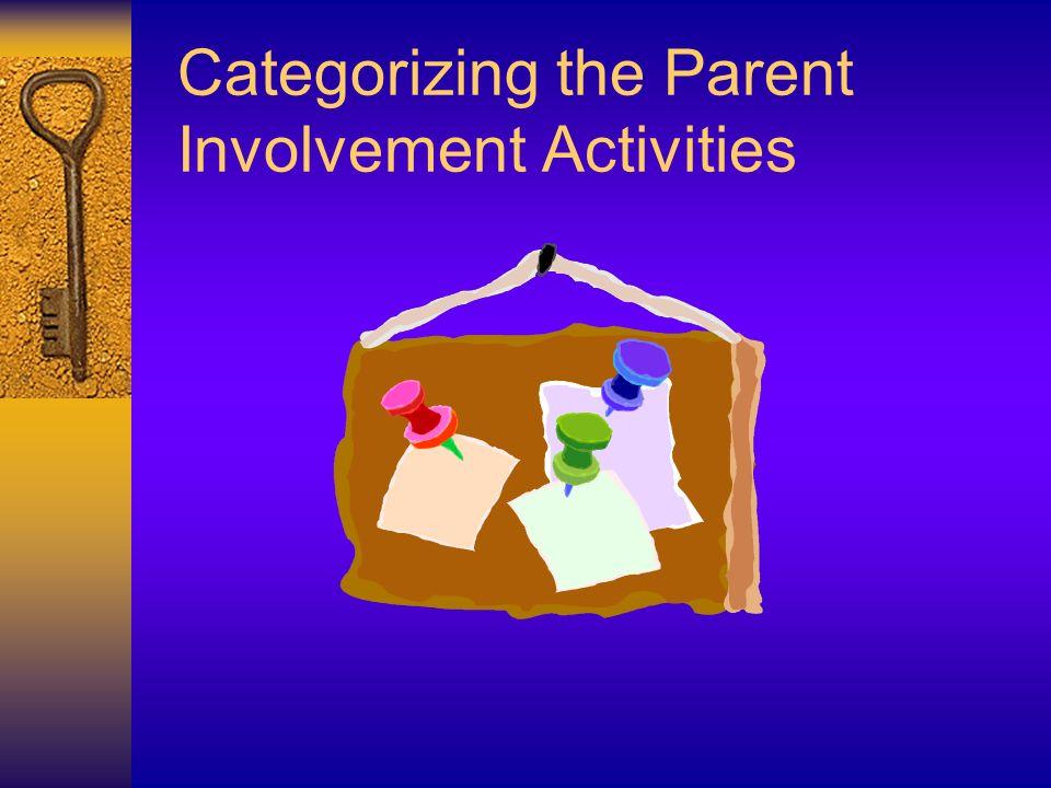 Categorizing the Parent Involvement Activities