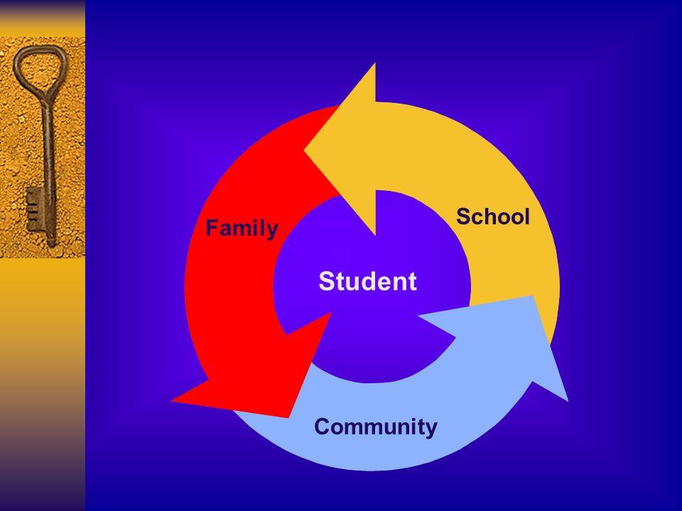Student Family School Community