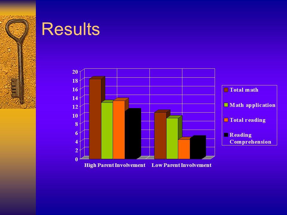 Results High Parent Involvement Low Parent Involvement