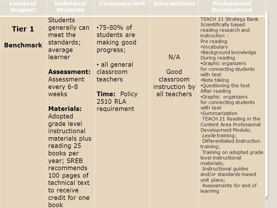 West Virginia Department of Education Levels of Support Individual Students Classroom UnitInterventionsProfessional Development Tier 1 Benchmark Stude