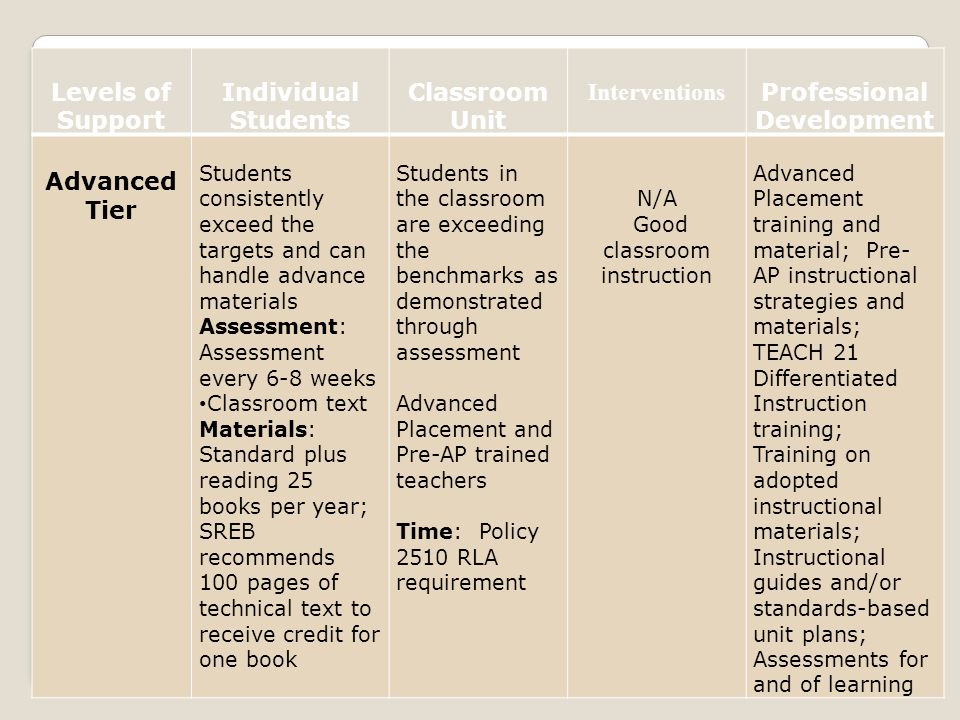 Levels of Support Individual Students Classroom Unit Interventions Professional Development Advanced Tier Students consistently exceed the targets and