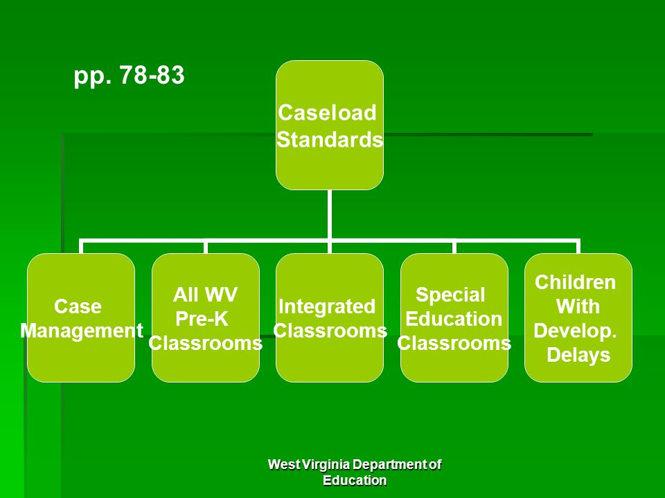 West Virginia Department of Education Caseload Standards Case Management All WV Pre-K Classrooms Integrated Classrooms Special Education Classrooms Ch