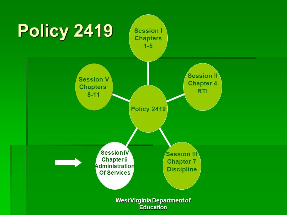 West Virginia Department of Education Policy 2419 Session I Chapters 1-5 Session II Chapter 4 RTI Session III Chapter 7 Discipline Session IV Chapter
