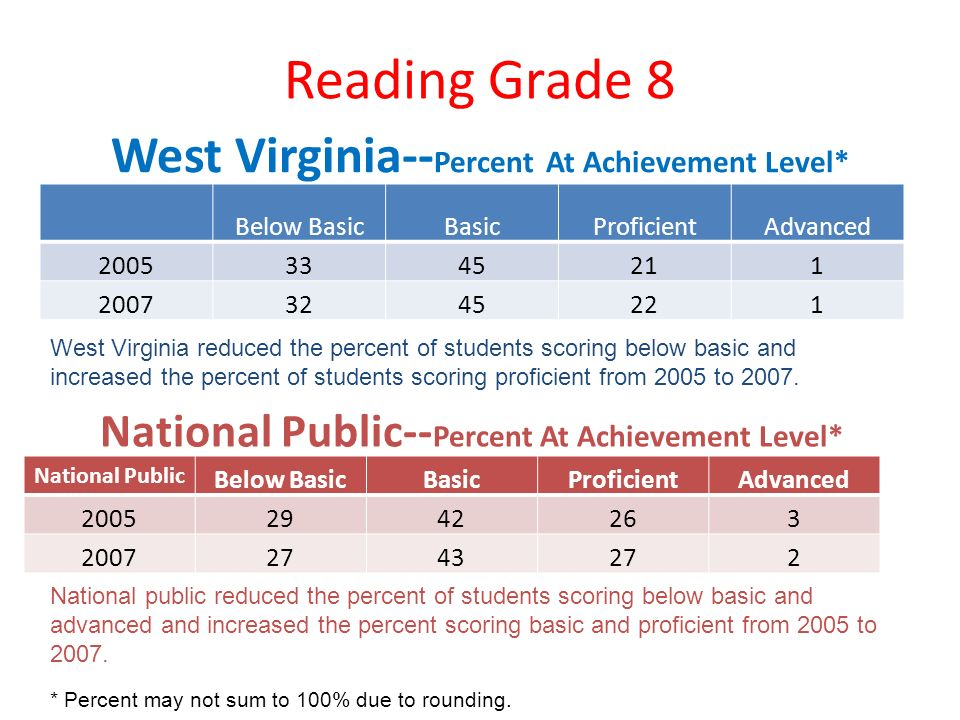 Reading Grade 8 West Virginia-- Percent At Achievement Level* Below BasicBasicProficientAdvanced 20053345211 20073245221 National Public-- Percent At