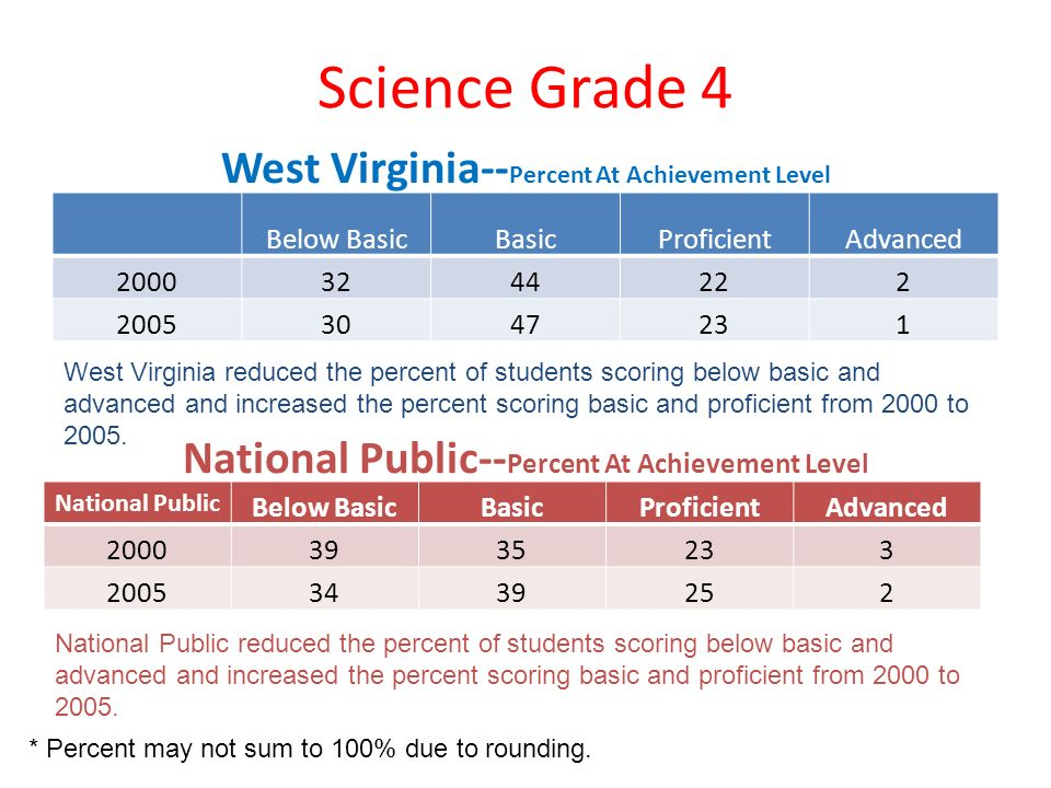 Science Grade 4 West Virginia-- Percent At Achievement Level Below BasicBasicProficientAdvanced 20003244222 20053047231 National Public-- Percent At A