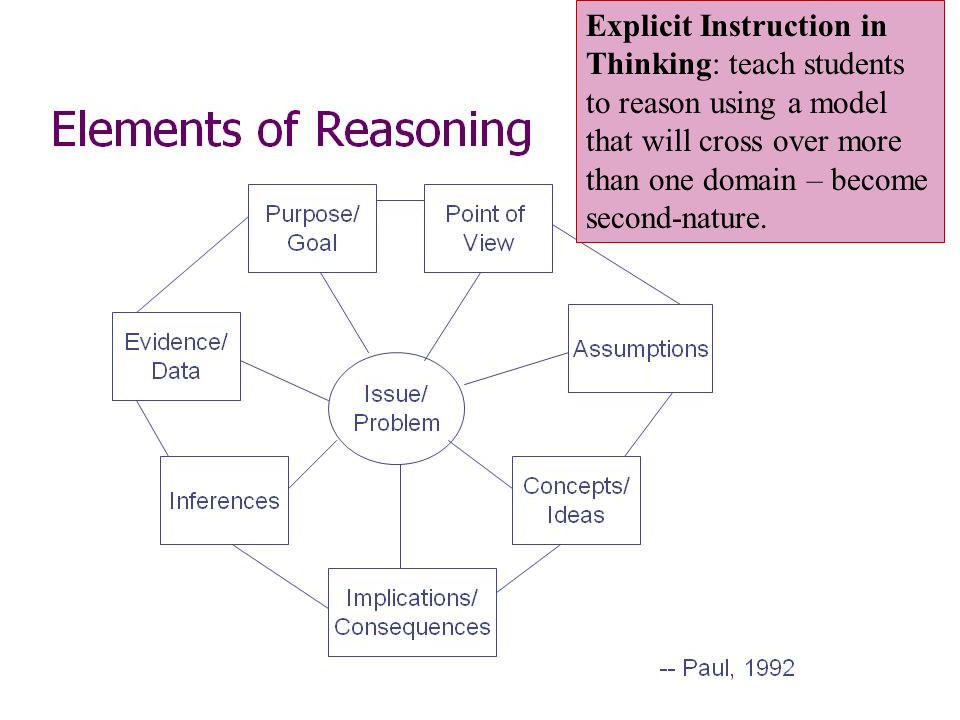 Explicit Instruction in Thinking: teach students to reason using a model that will cross over more than one domain – become second-nature.