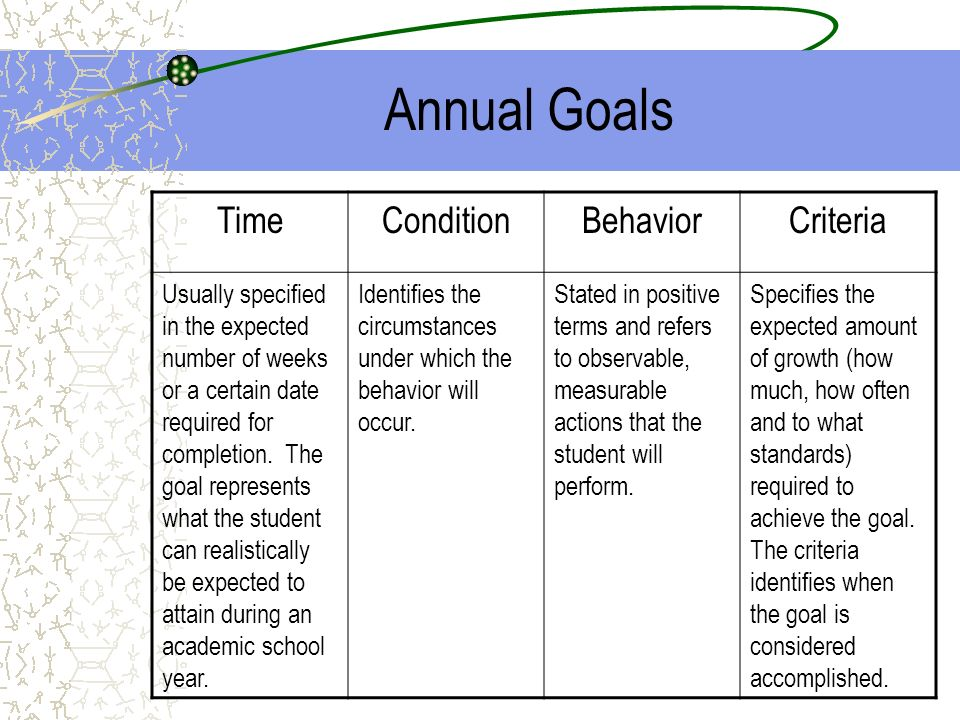 Annual Goals TimeConditionBehaviorCriteria Usually specified in the expected number of weeks or a certain date required for completion. The goal repre