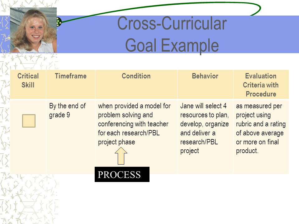 Cross-Curricular Goal Example Critical Skill TimeframeConditionBehaviorEvaluation Criteria with Procedure By the end of grade 9 when provided a model