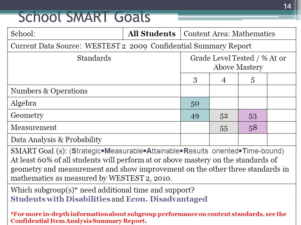 School SMART Goals School:All StudentsContent Area: Mathematics Current Data Source: WESTEST 2 2009 Confidential Summary Report StandardsGrade Level T