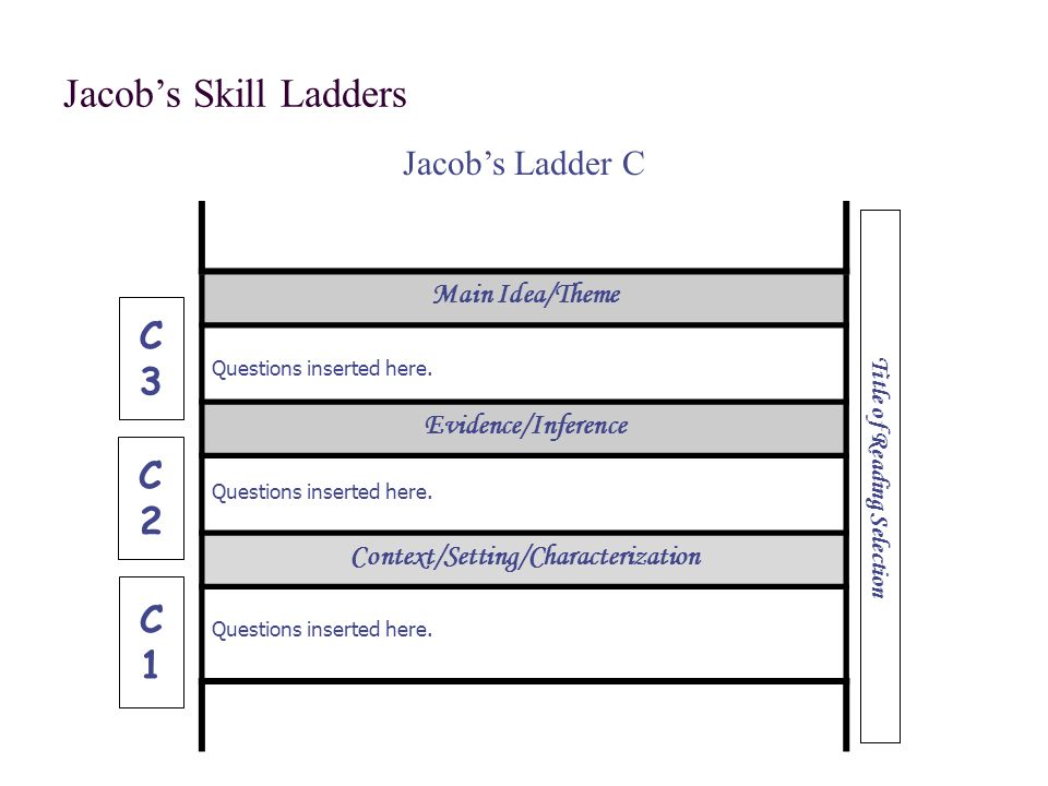 Jacobs Skill Ladders Jacobs Ladder C Title of Reading Selection C3C3 C2C2 C1C1 Main Idea/Theme Questions inserted here.