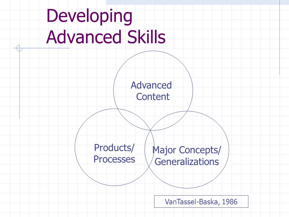 Developing Advanced Skills Products/ Processes Advanced Content Major Concepts/ Generalizations VanTassel-Baska, 1986