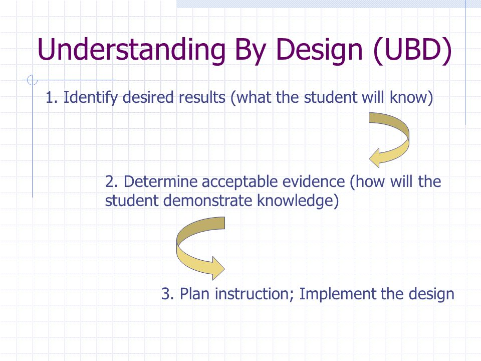 Understanding By Design (UBD) 1. Identify desired results (what the student will know) 2.