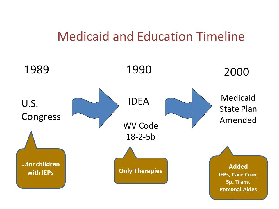 Medicaid and Education Timeline U.S. Congress IDEA WV Code 18-2-5b Medicaid State Plan Amended 1989 2000 1990 …for children with IEPs Only Therapies A