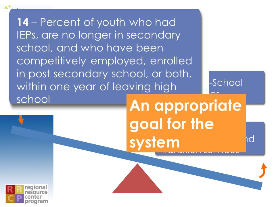 14 - Post-School Outcomes 13 - IEP with adequate goals and transition services 14 – Percent of youth who had IEPs, are no longer in secondary school,