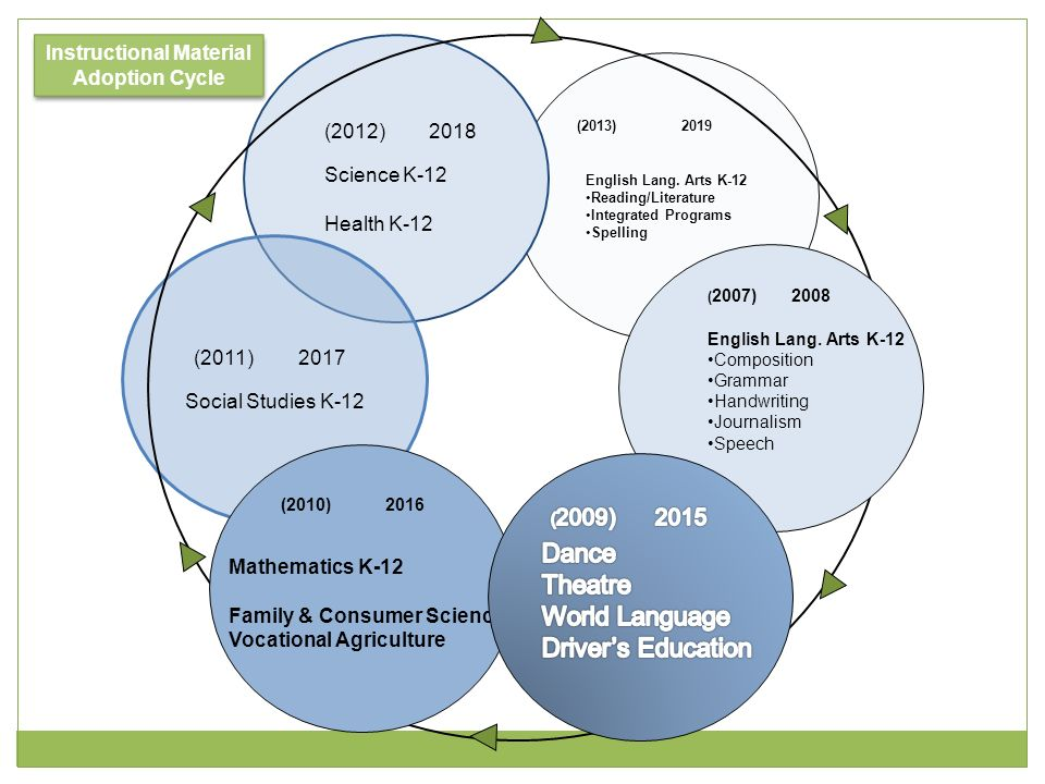(2013)2019 English Lang. Arts K-12 Reading/Literature Integrated Programs Spelling (2011)2017 Social Studies K-12 (2010)2016 Mathematics K-12 Family &