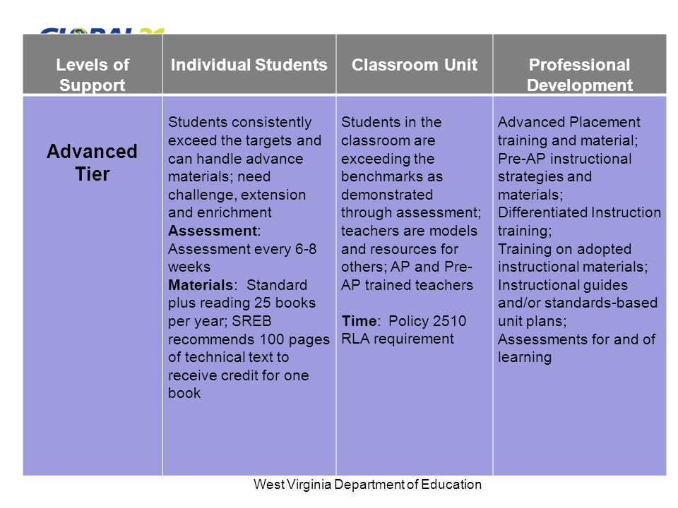Levels of Support Individual StudentsClassroom UnitProfessional Development Advanced Tier Students consistently exceed the targets and can handle advance materials; need challenge, extension and enrichment Assessment: Assessment every 6-8 weeks Materials: Standard plus reading 25 books per year; SREB recommends 100 pages of technical text to receive credit for one book Students in the classroom are exceeding the benchmarks as demonstrated through assessment; teachers are models and resources for others; AP and Pre- AP trained teachers Time: Policy 2510 RLA requirement Advanced Placement training and material; Pre-AP instructional strategies and materials; Differentiated Instruction training; Training on adopted instructional materials; Instructional guides and/or standards-based unit plans; Assessments for and of learning