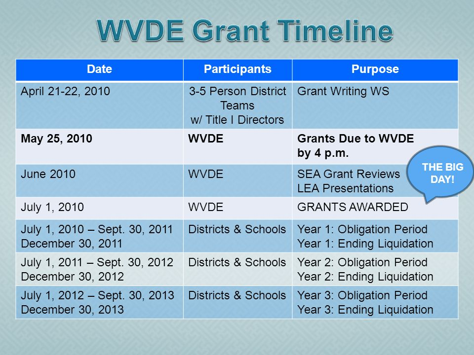 DateParticipantsPurpose April 21-22, 20103-5 Person District Teams w/ Title I Directors Grant Writing WS May 25, 2010WVDEGrants Due to WVDE by 4 p.m.
