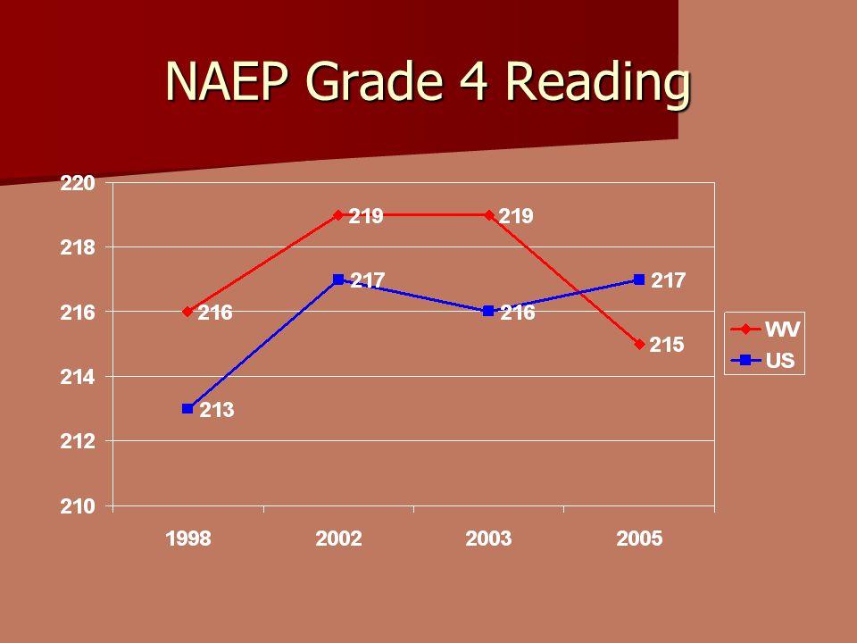 NAEP Grade 4 Reading