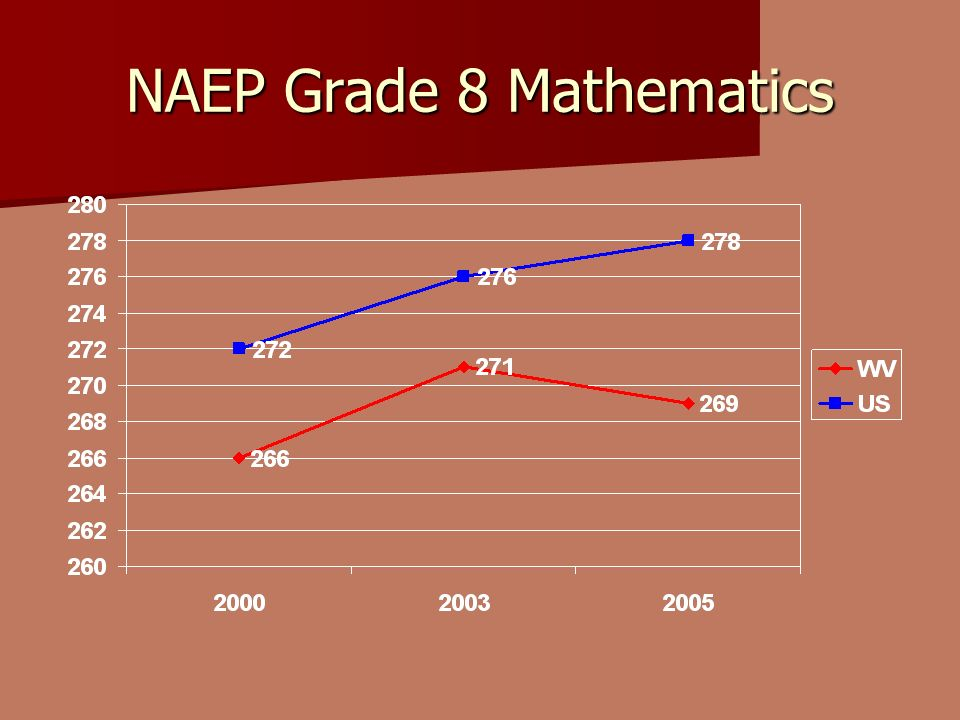 NAEP Grade 8 Mathematics