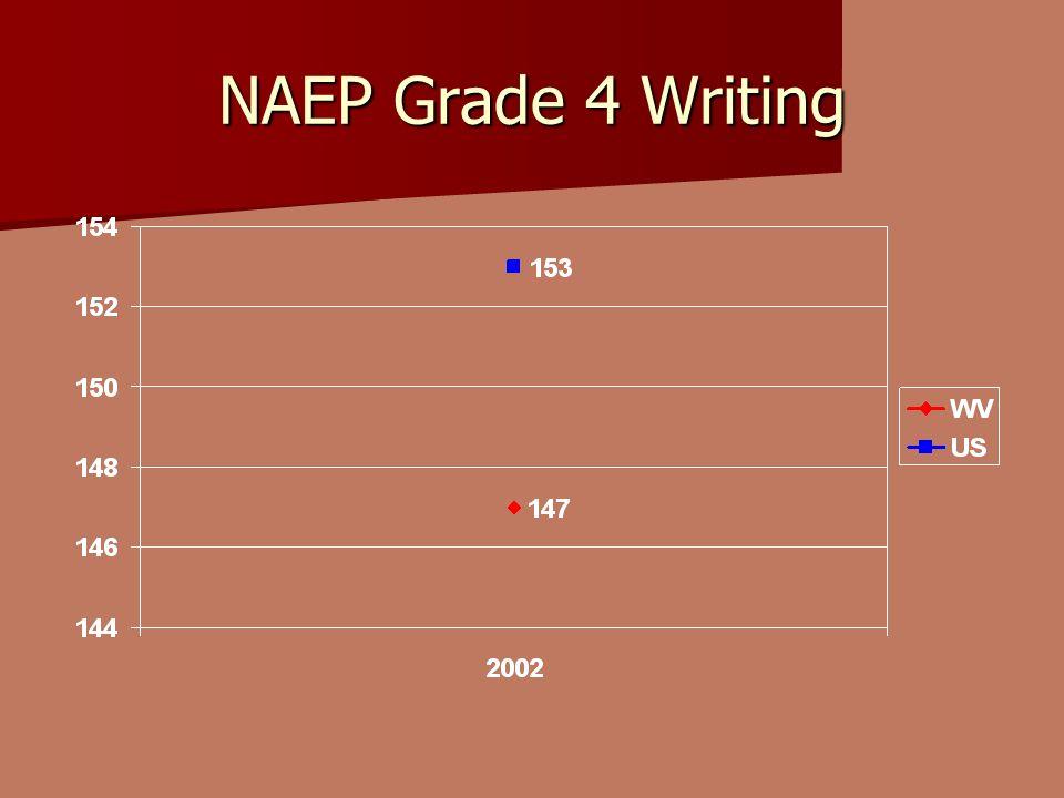 NAEP Grade 4 Writing