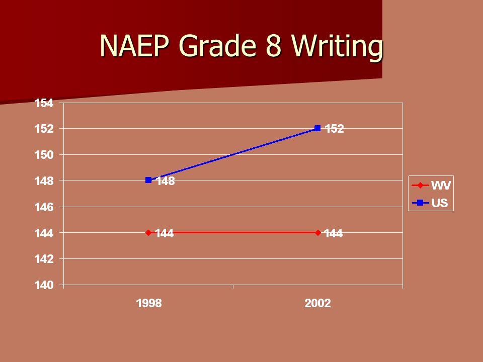 NAEP Grade 8 Writing