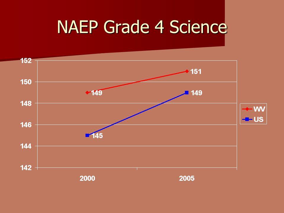 NAEP Grade 4 Science