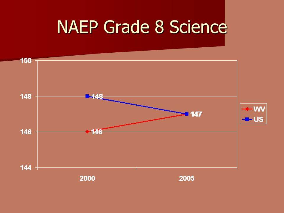 NAEP Grade 8 Science