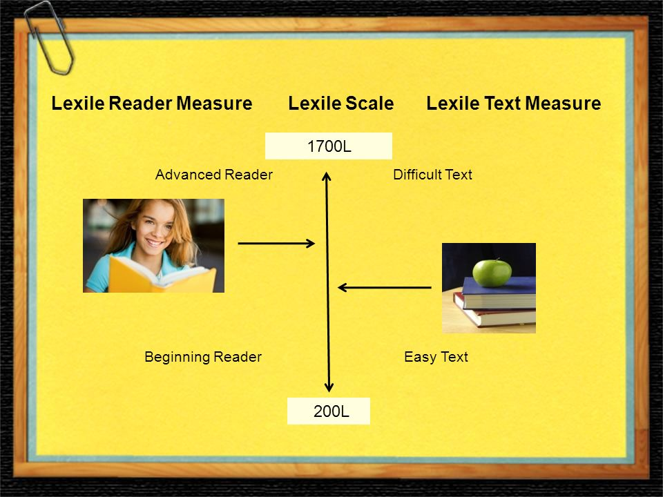 Lexile Reader Measure Lexile Scale Lexile Text Measure 1700L 200L Advanced Reader Difficult Text Beginning Reader Easy Text
