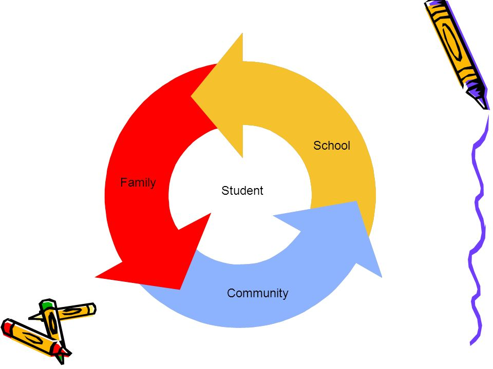 Community School Family Student