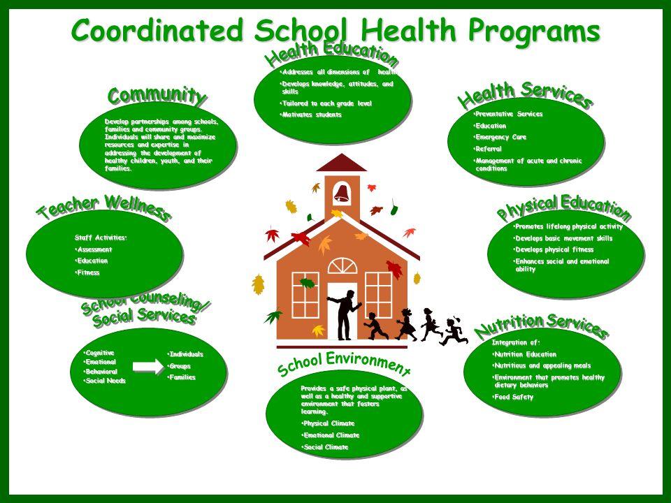 Coordinated School Health Programs Addresses all dimensions of healthAddresses all dimensions of health Develops knowledge, attitudes, and skillsDevel