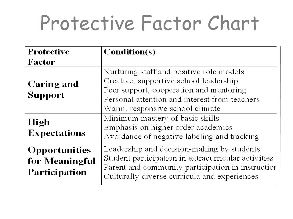 Protective Factor Chart
