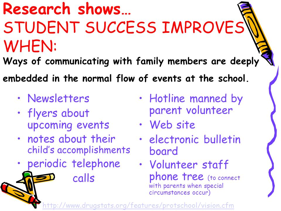 Research shows… STUDENT SUCCESS IMPROVES WHEN: Ways of communicating with family members are deeply embedded in the normal flow of events at the school.